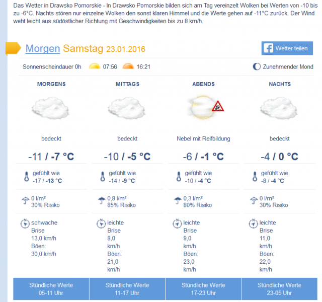Wetter_Gudowo