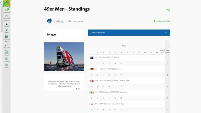 Olympische Spiele in Rio 2016 - Zwischenstand 49er nach 6 WF, Heil + Plössel auf Rang 2 - Screenshot: rio2016.com