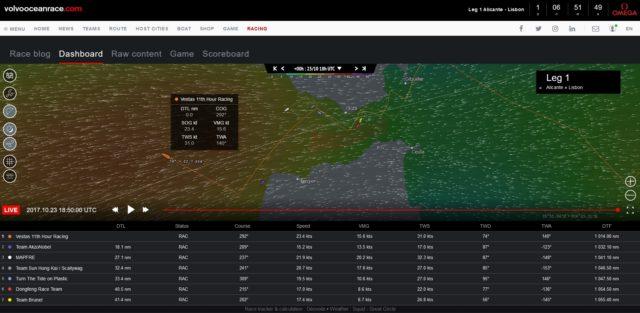 VOR 2017/18 - Dashboard 23. Okt. 2017, 18:50 UTC: Wer hat, der bekommt dazu - Screenshot © VOR
